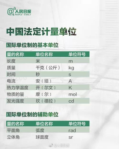 【長知識】中國法定計量單位冷知識↓↓轉發學習!