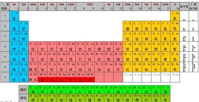 朱元璋是化學家?把明朝王爺的名字放一起,會發現一張元素周期表